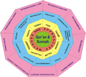 Keilmuan islam terkoneksi dan terintegrasi